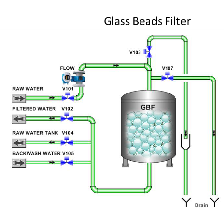 Water Treatment g Glass beads